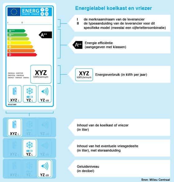 energielabel-koelkasten