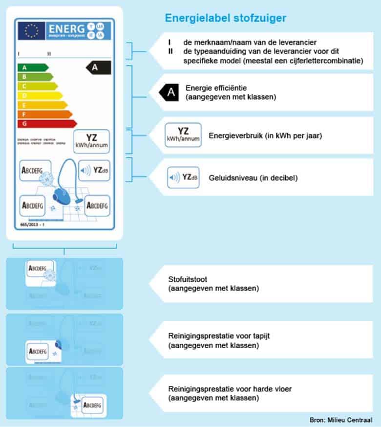energielabel-stofzuiger-milieu-centraal