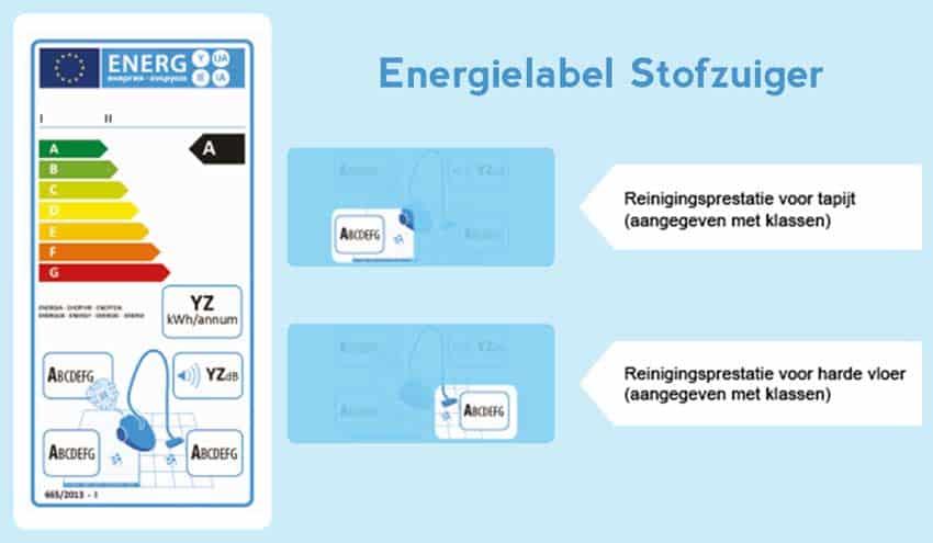 stofzuiger-energielabel-reinigingsprestatie-vloeren